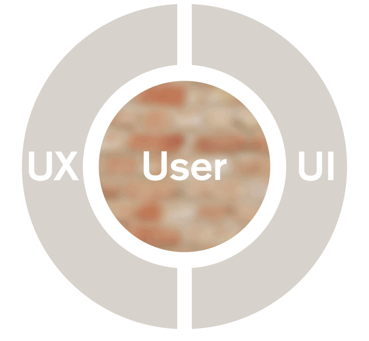 UX and UI in action