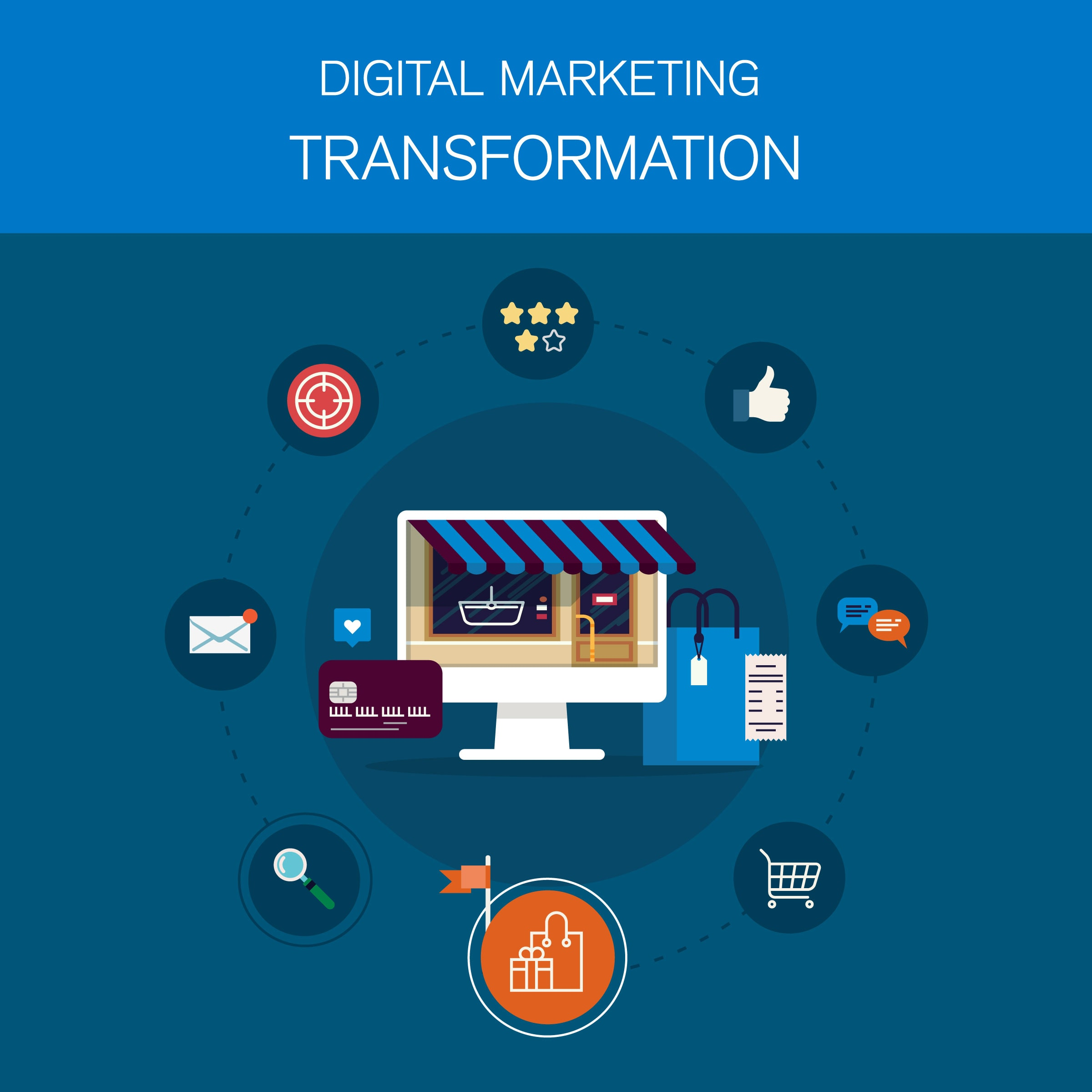 The Digital Marketing Transformation Cycle